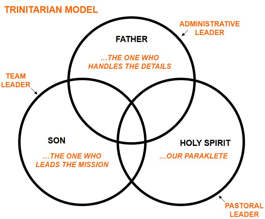 Trinitarian Leadership